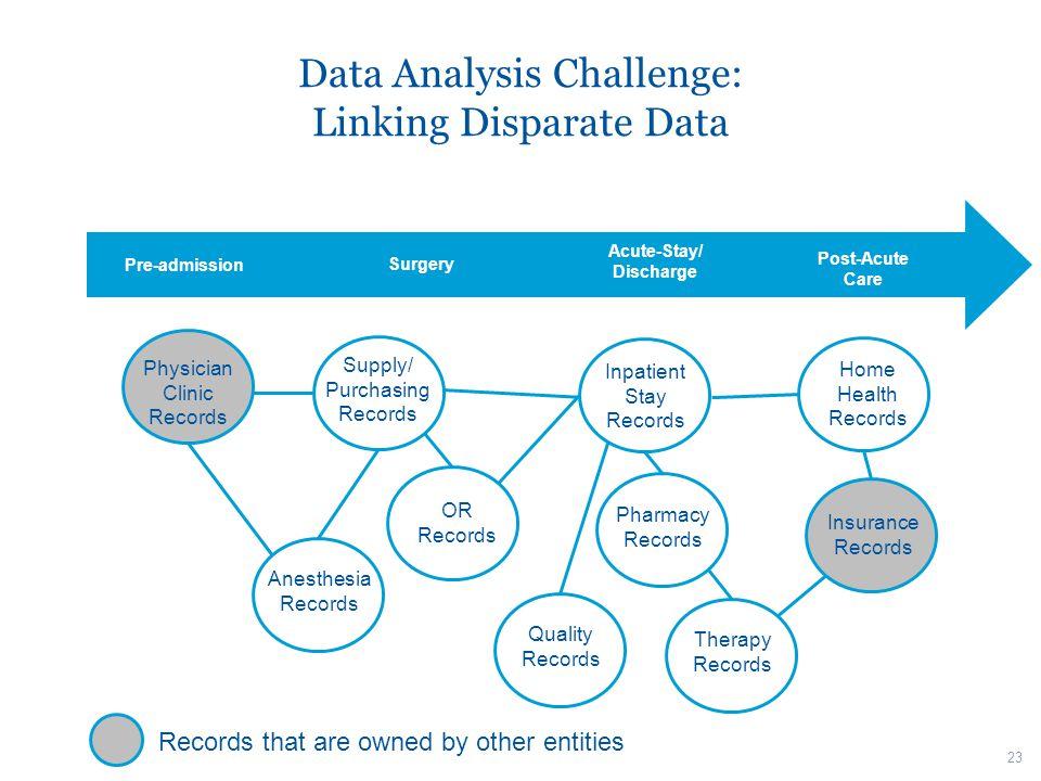 Data Analysis Challenge: Linking Disparate Data