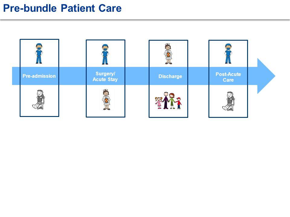Pre-bundle Patient Care