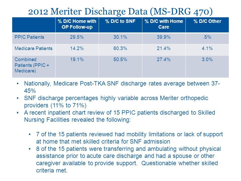 2012 Meriter Discharge Data (MS-DRG 470)