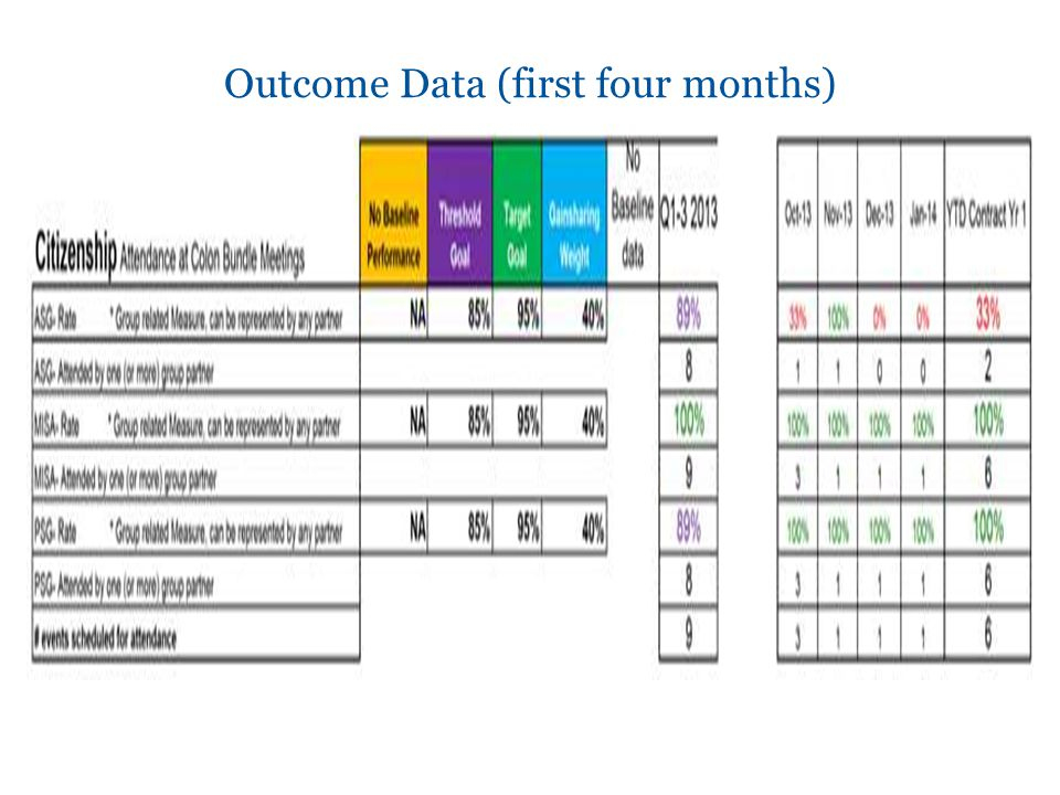 Outcome Data (first four months)