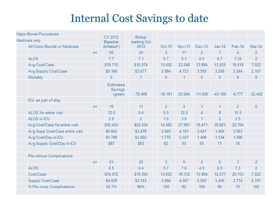 Internal Cost Savings to date
