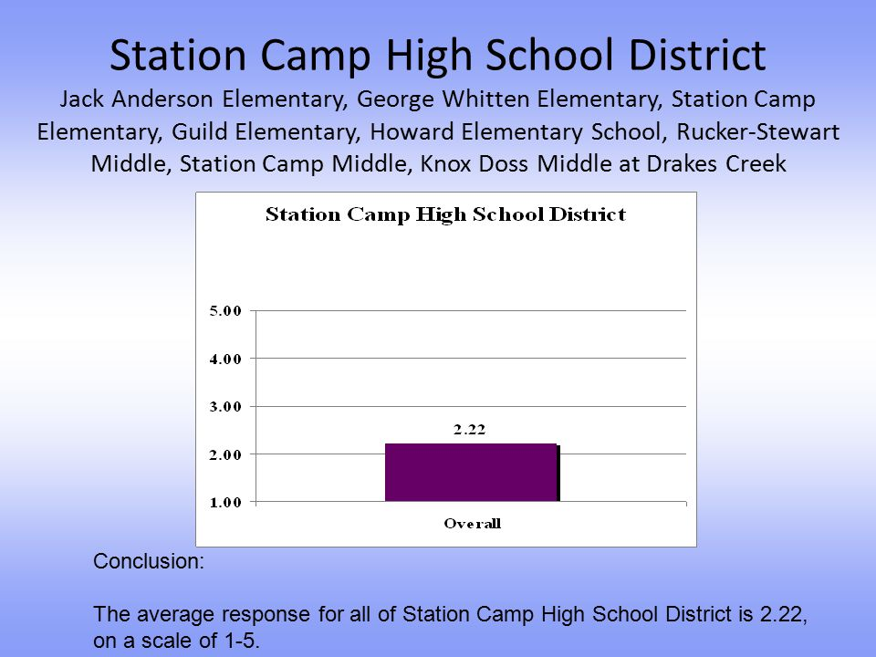 Station Camp High School District Jack Anderson Elementary, George Whitten Elementary, Station Camp Elementary, Guild Elementary, Howard Elementary School, Rucker-Stewart Middle, Station Camp Middle, Knox Doss Middle at Drakes Creek