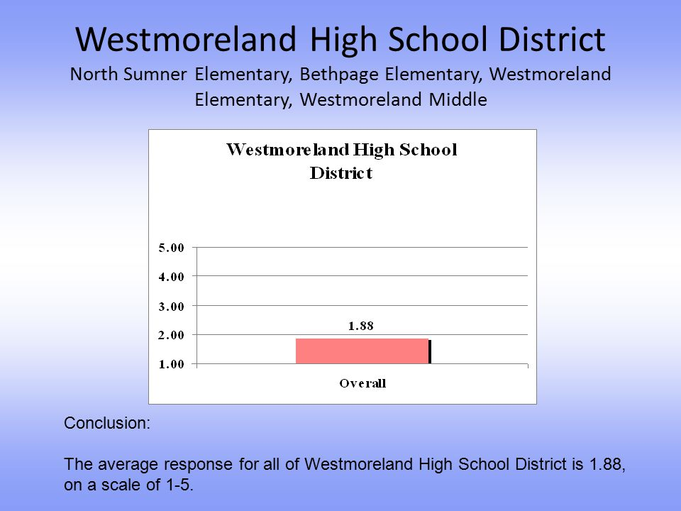 Westmoreland High School District North Sumner Elementary, Bethpage Elementary, Westmoreland Elementary, Westmoreland Middle