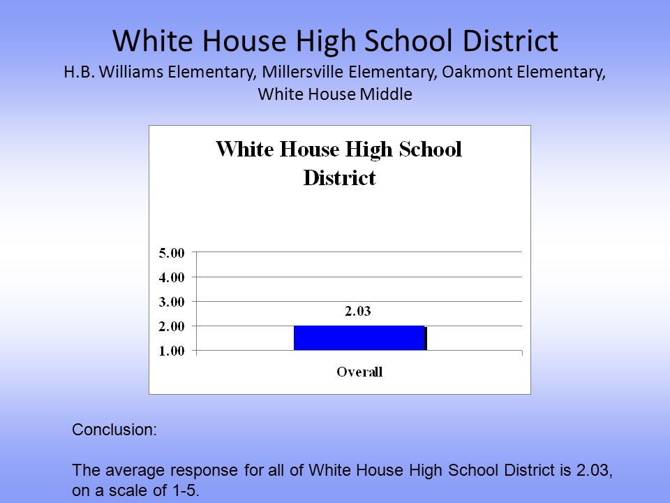 White House High School District H. B