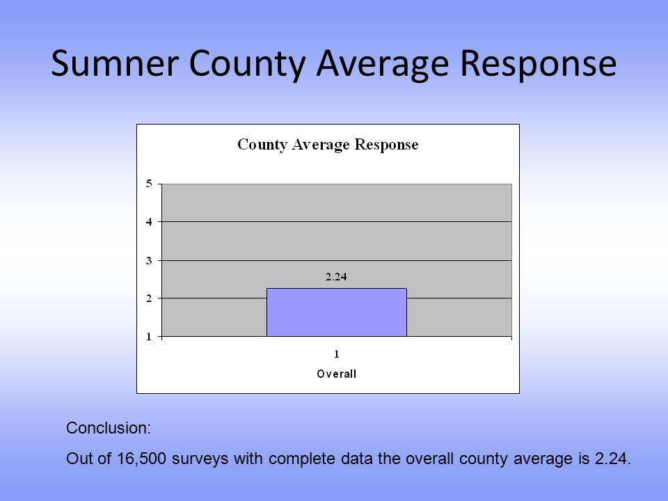 Sumner County Average Response