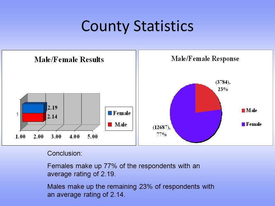 County Statistics Conclusion: