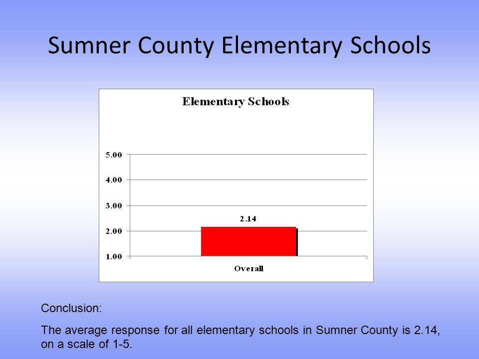 Sumner County Elementary Schools