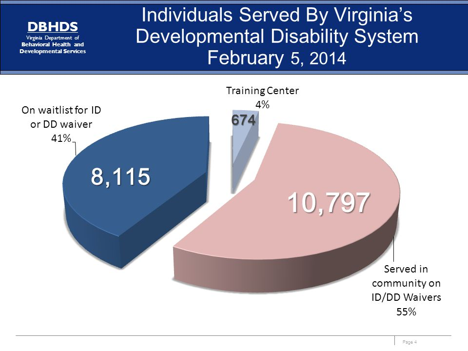 Individuals Served By Virginia's Developmental Disability System February 5, 2014