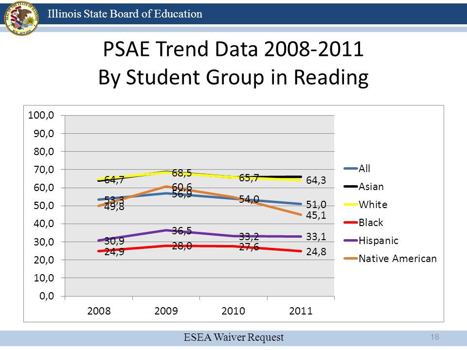 PSAE Trend Data 2008-2011 By Student Group in Reading
