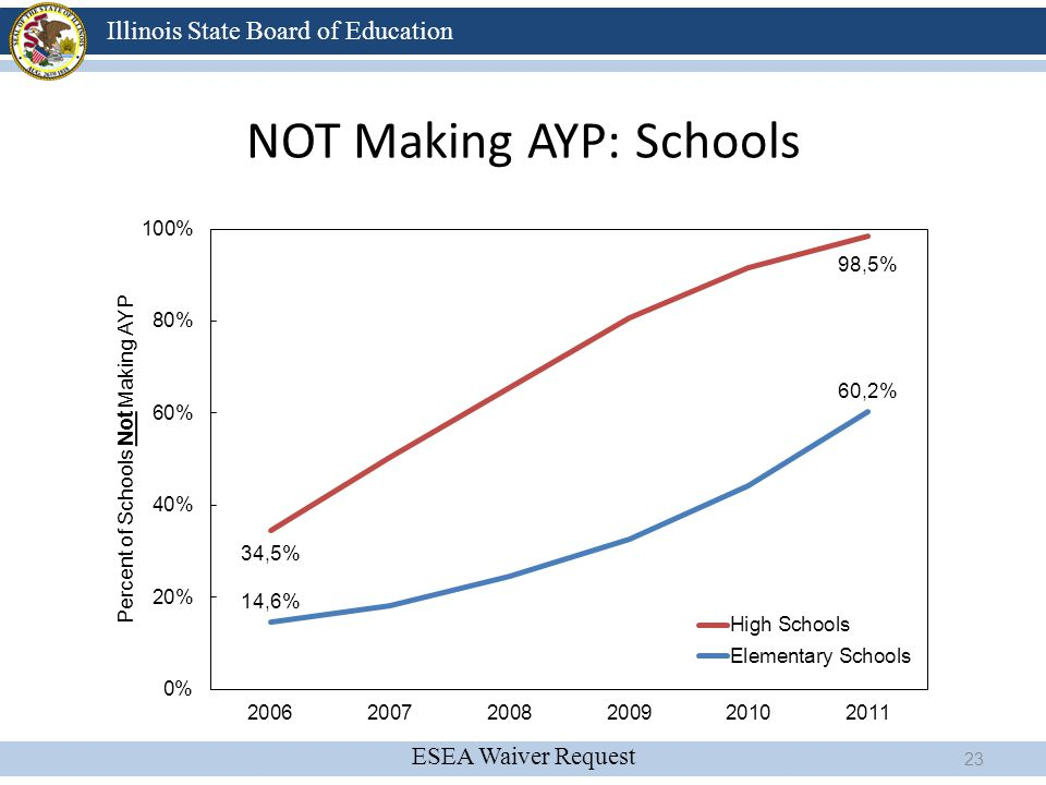 NOT Making AYP: Schools