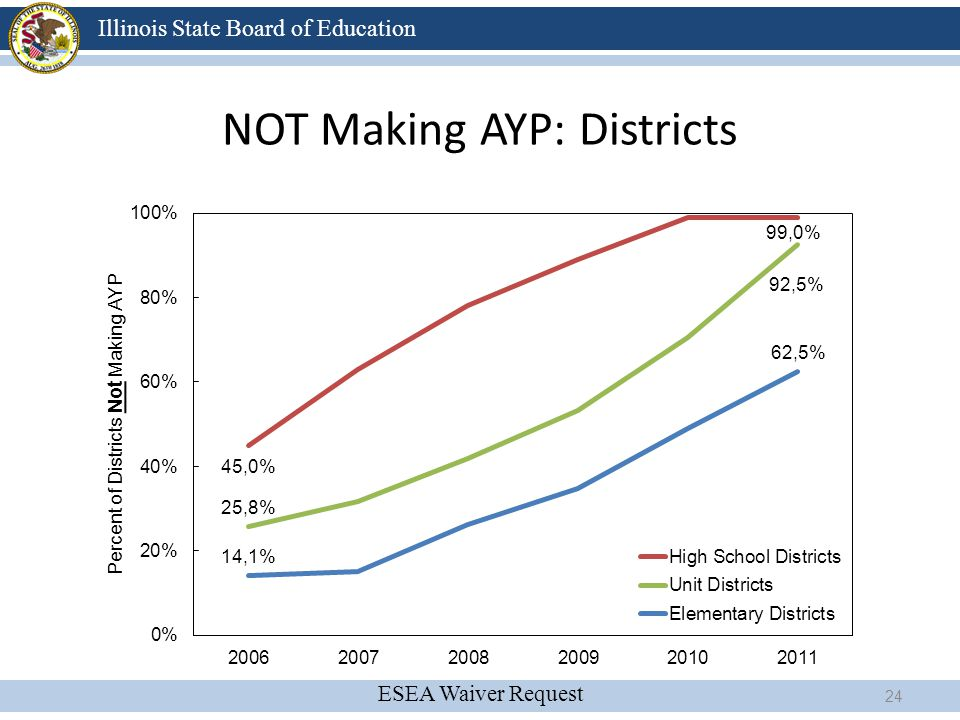 NOT Making AYP: Districts