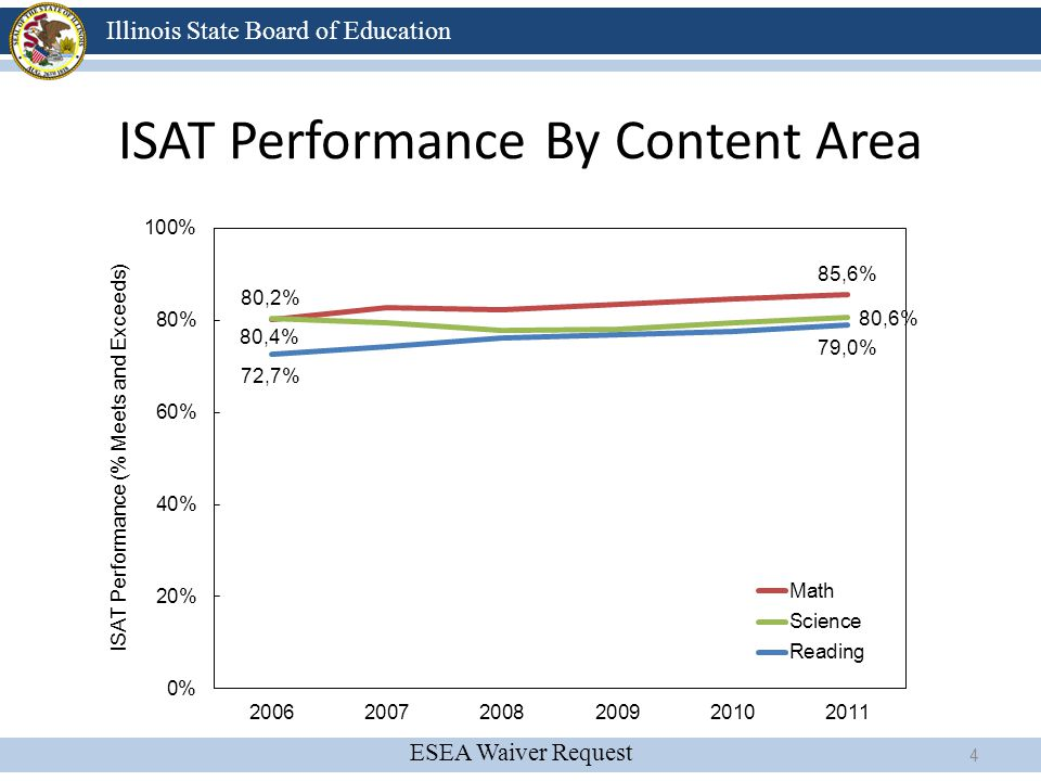 ISAT Performance By Content Area
