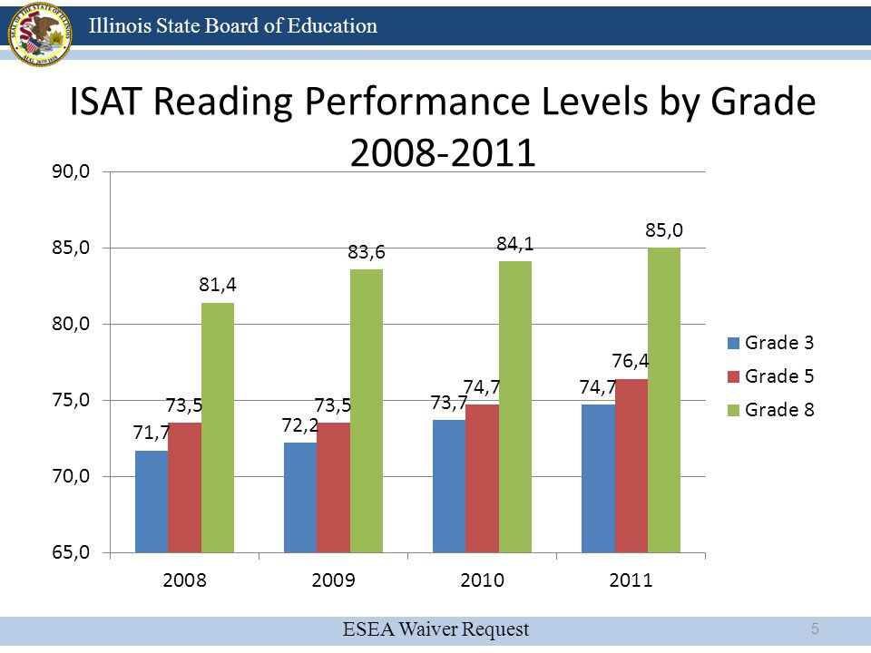 ISAT Reading Performance Levels by Grade 2008-2011