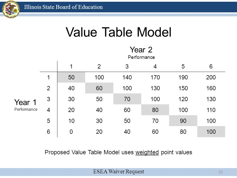 Proposed Value Table Model uses weighted point values