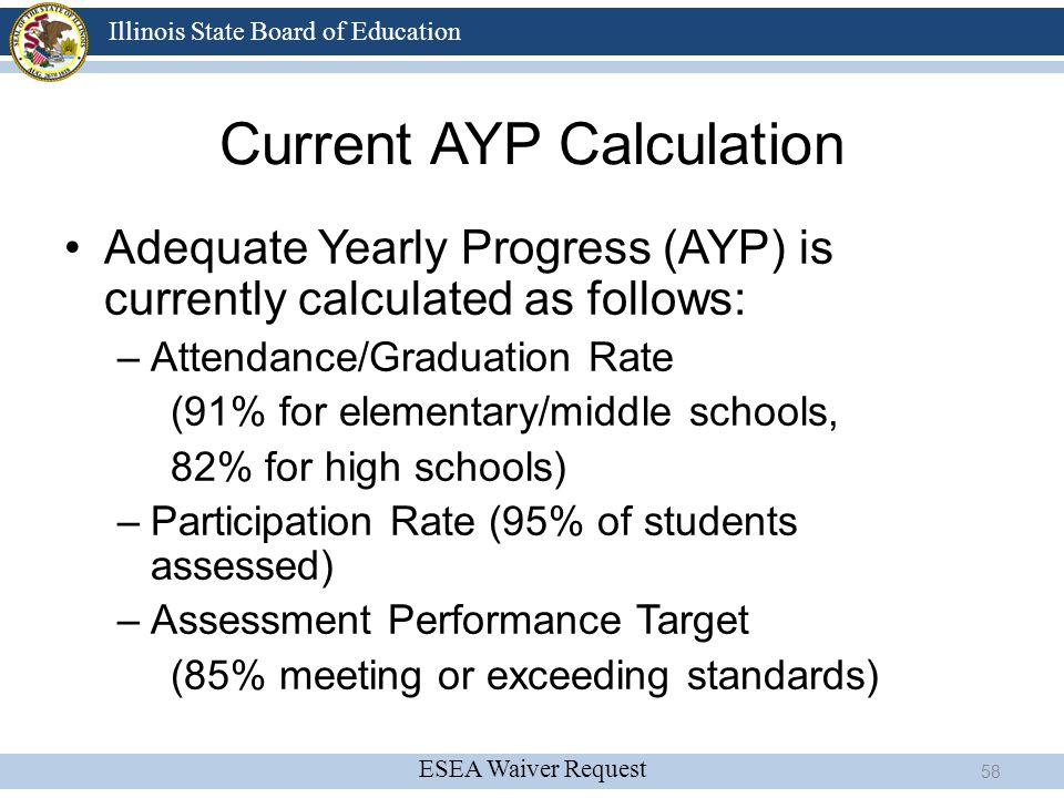 Current AYP Calculation