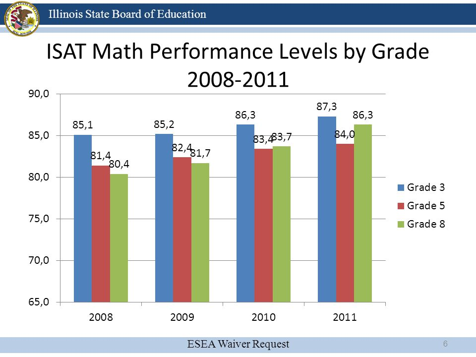 ISAT Math Performance Levels by Grade 2008-2011