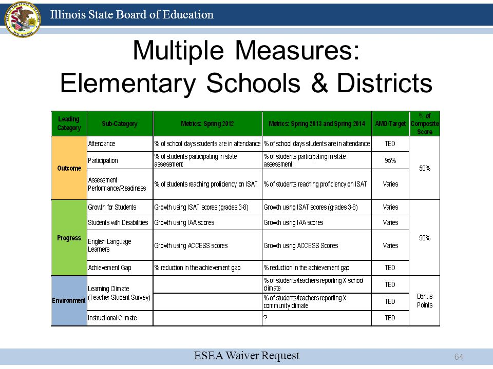 Multiple Measures: Elementary Schools & Districts