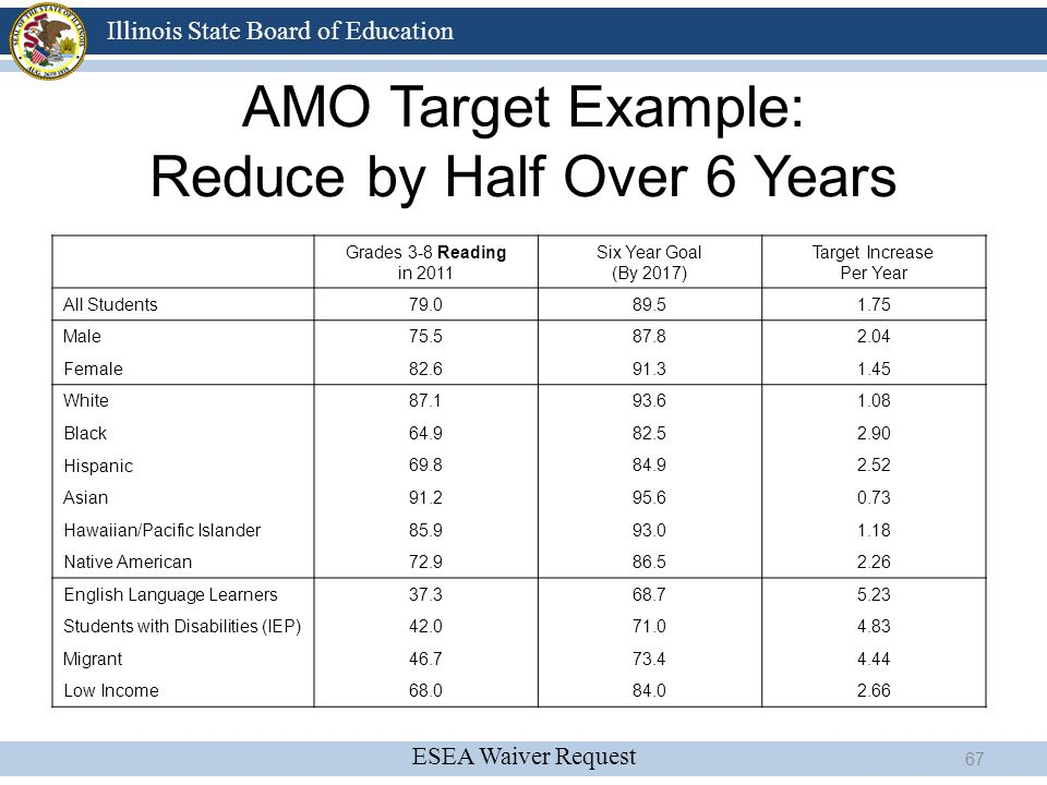 AMO Target Example: Reduce by Half Over 6 Years