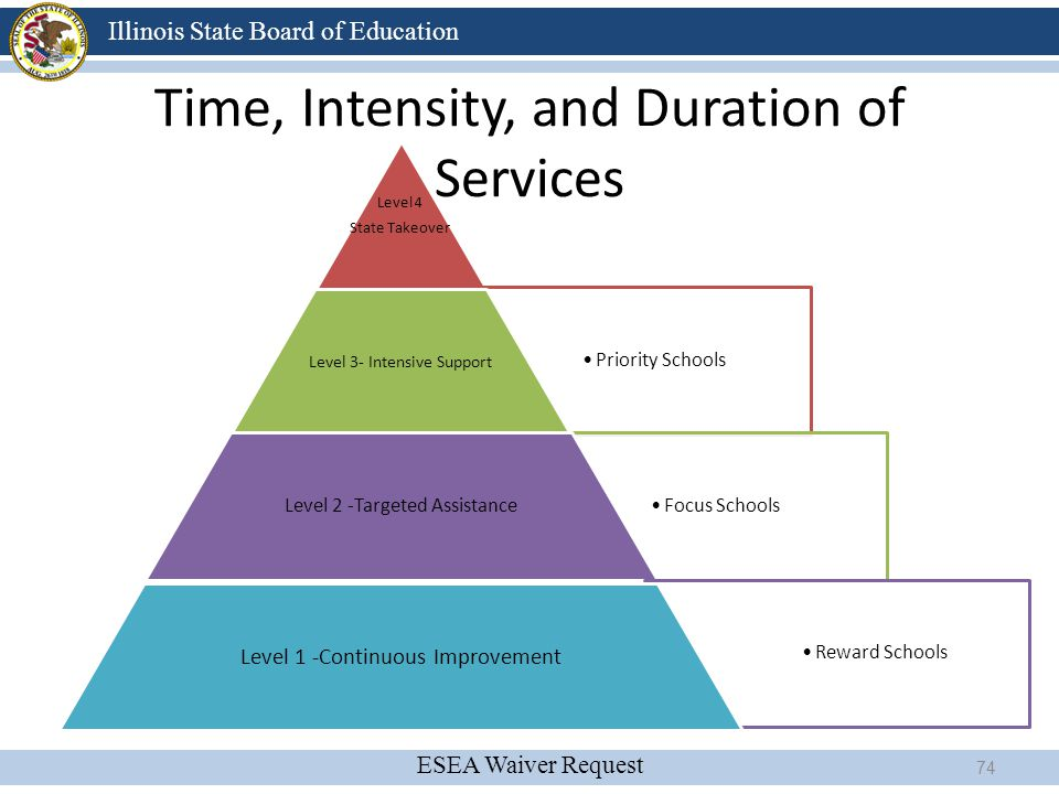 Time, Intensity, and Duration of Services