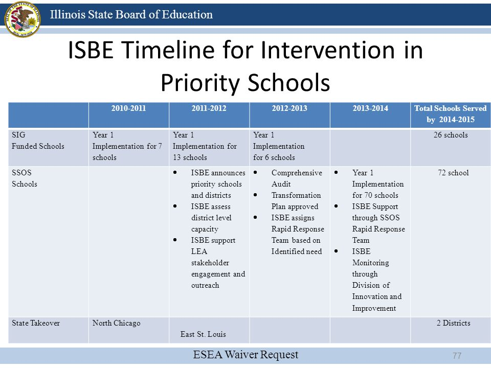 ISBE Timeline for Intervention in Priority Schools