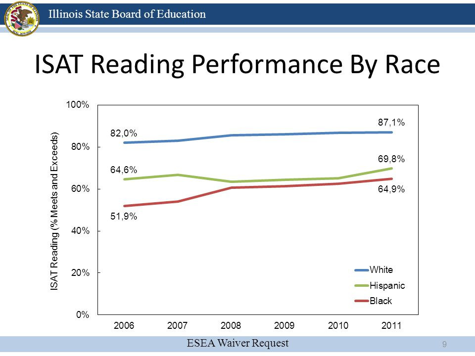 ISAT Reading Performance By Race