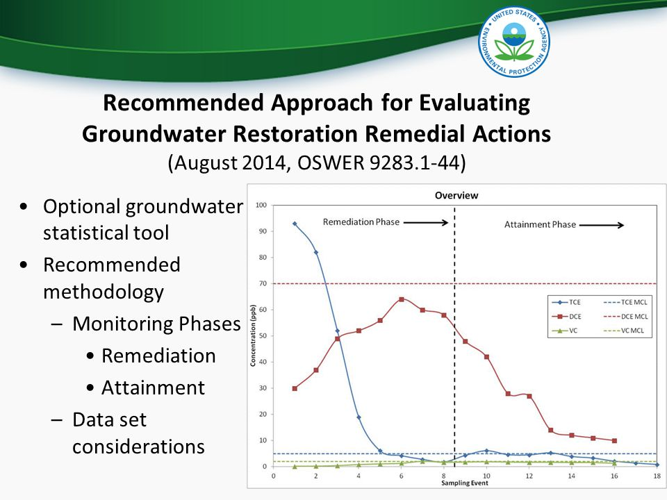 Recommended Approach for Evaluating Groundwater Restoration Remedial Actions (August 2014, OSWER 9283.1-44)