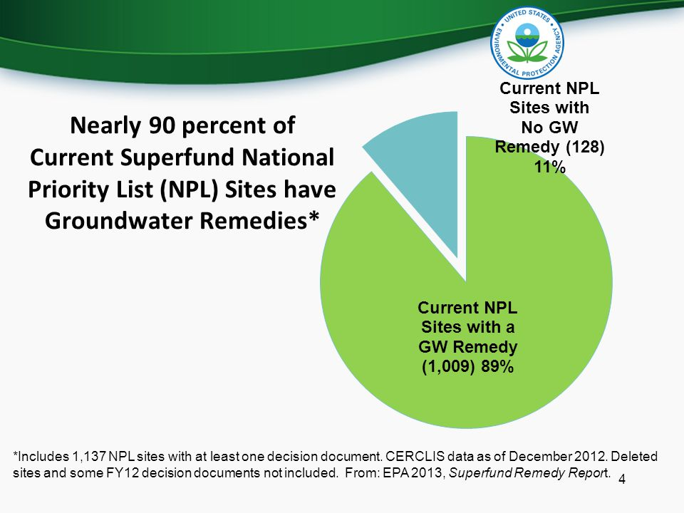 Nearly 90 percent of Current Superfund National Priority List (NPL) Sites have Groundwater Remedies*