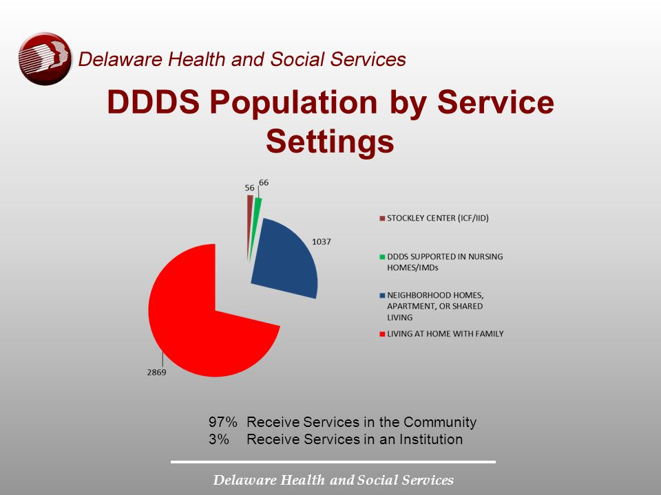 DDDS Population by Service Settings