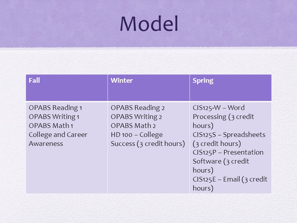 Model Fall Winter Spring OPABS Reading 1 OPABS Writing 1 OPABS Math 1