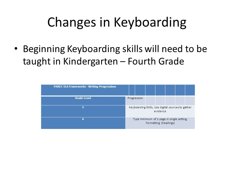 Changes in Keyboarding