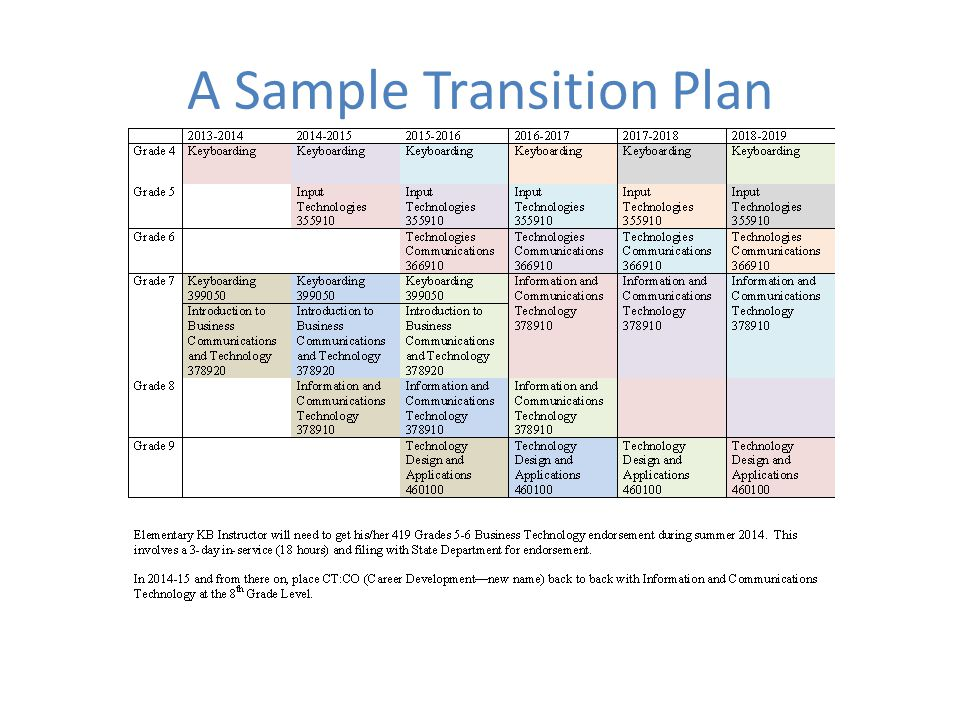 transition planning 1 planning overview planning for transition is the first stage of the process to create a blueprint that specifies your vision of business succession.