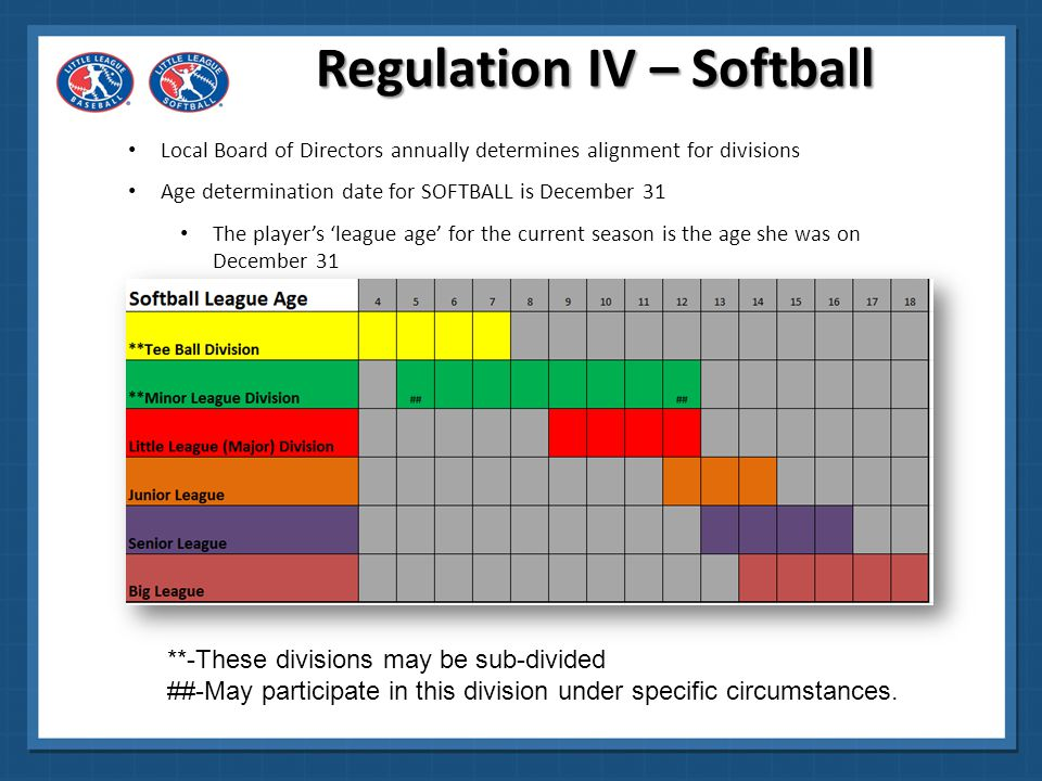 Regulation IV – Softball