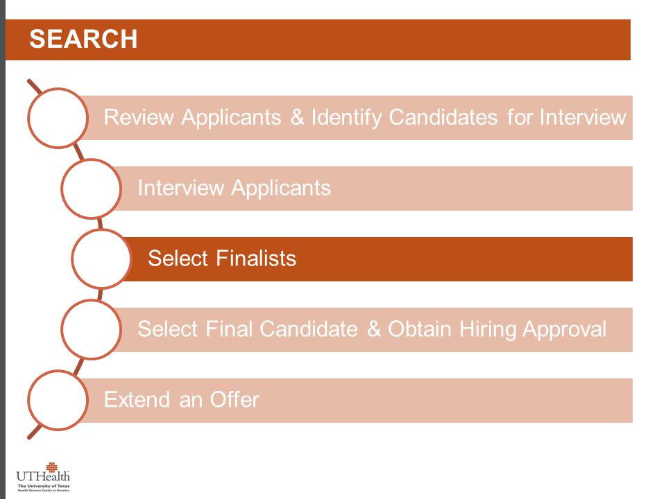 Phase I - Prep Search. Review Applicants & Identify Candidates for Interview. Interview Applicants.