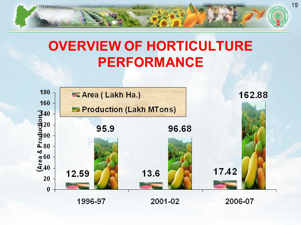 OVERVIEW OF HORTICULTURE PERFORMANCE