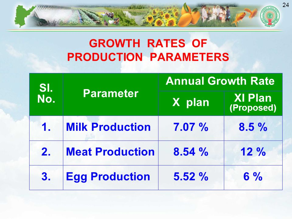 GROWTH RATES OF PRODUCTION PARAMETERS
