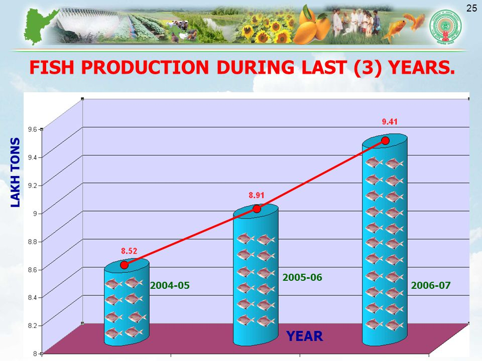 FISH PRODUCTION DURING LAST (3) YEARS.
