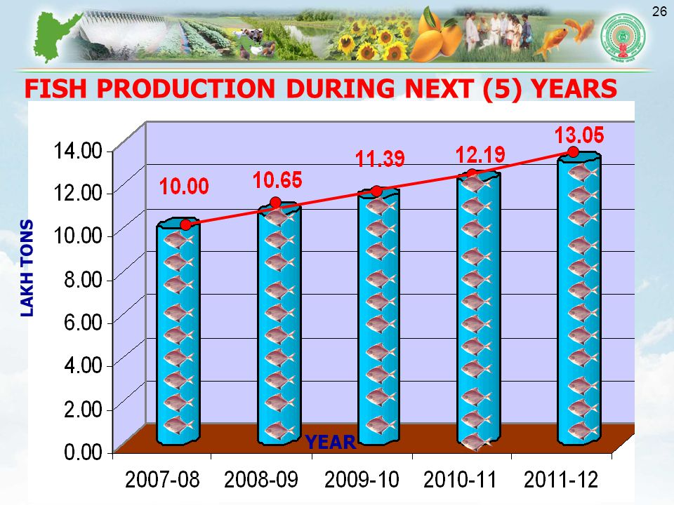 FISH PRODUCTION DURING NEXT (5) YEARS