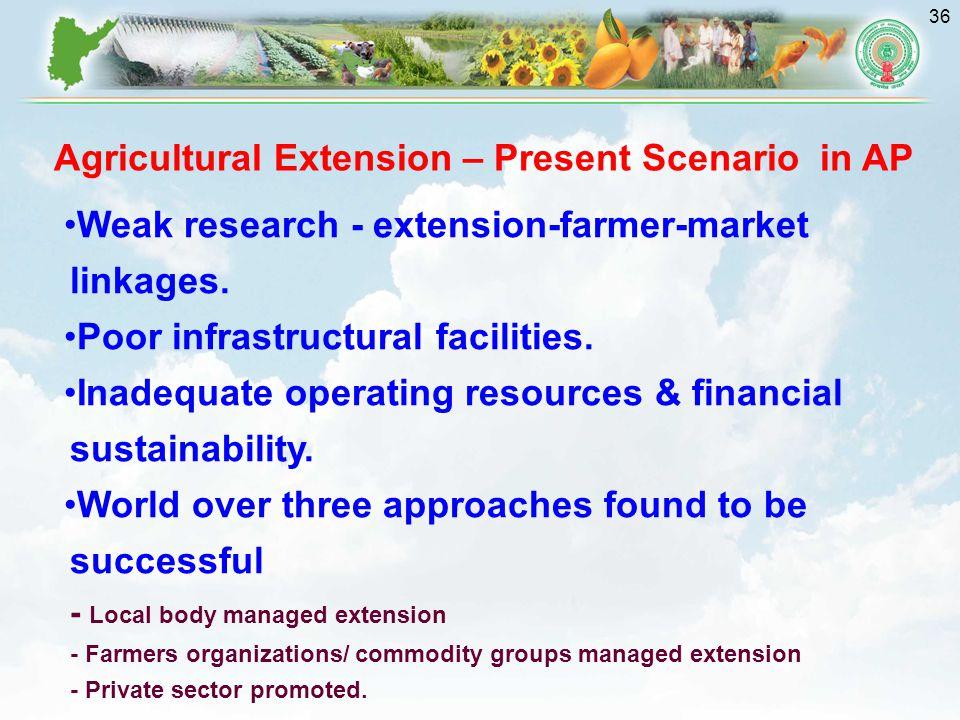 Agricultural Extension – Present Scenario in AP