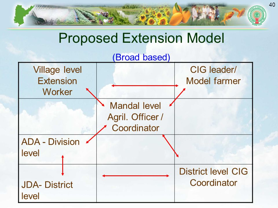 Proposed Extension Model