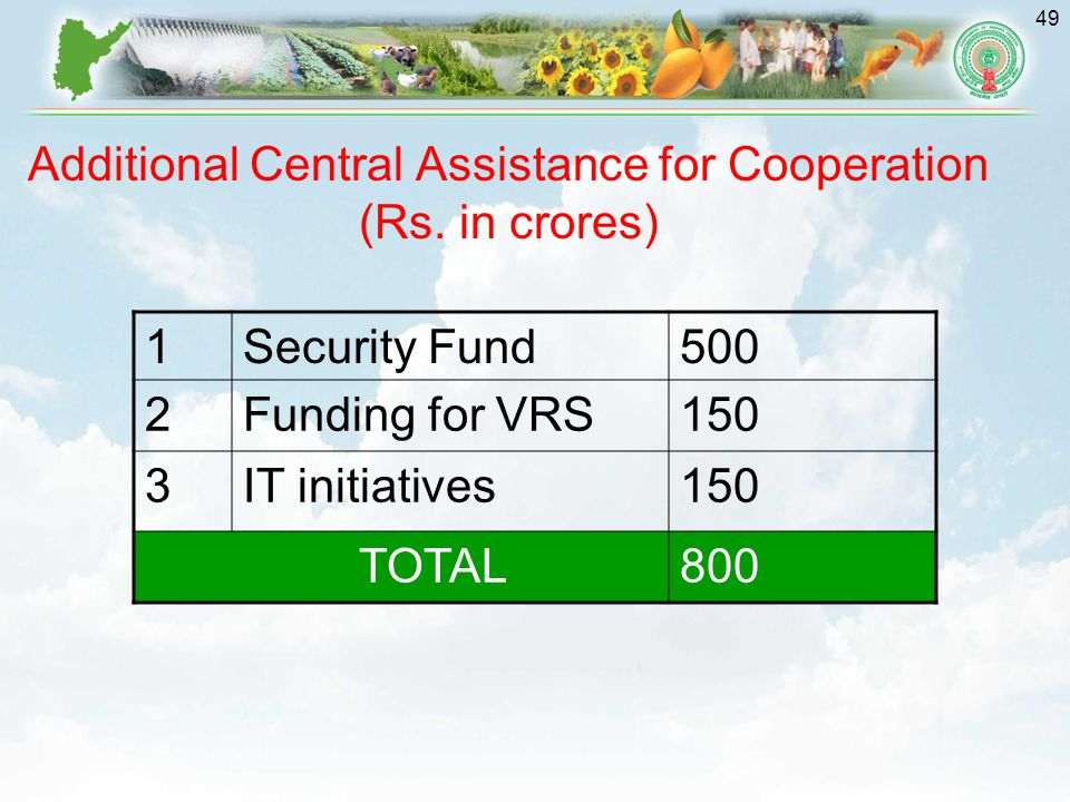 Additional Central Assistance for Cooperation (Rs. in crores)