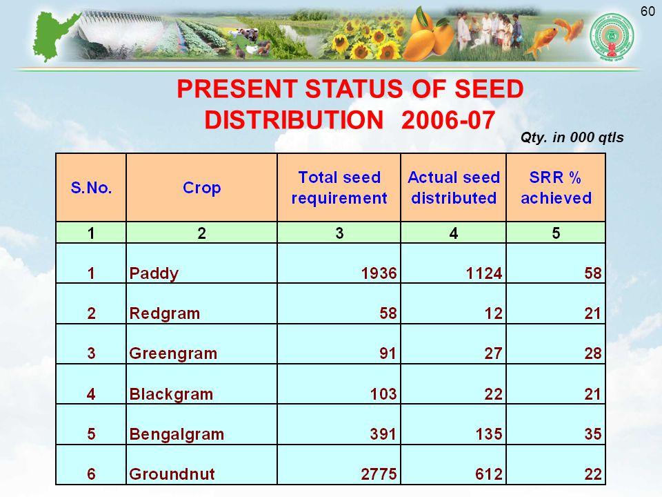 PRESENT STATUS OF SEED DISTRIBUTION 2006-07