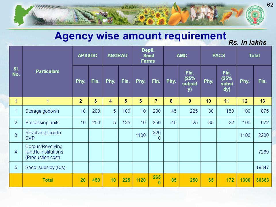 Agency wise amount requirement