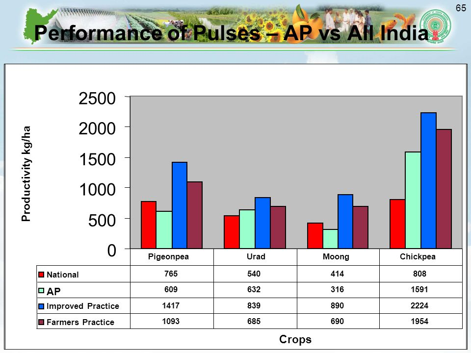 Performance of Pulses – AP vs All India