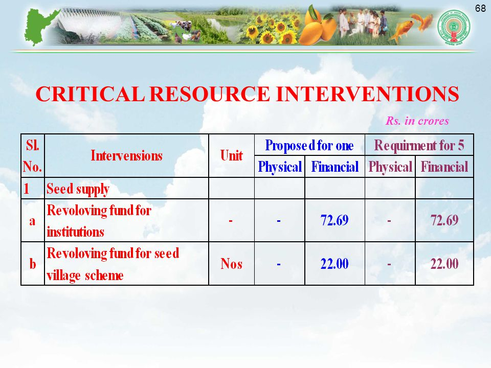 CRITICAL RESOURCE INTERVENTIONS