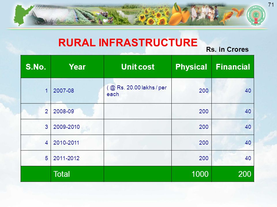 RURAL INFRASTRUCTURE S.No. Year Unit cost Physical Financial Total
