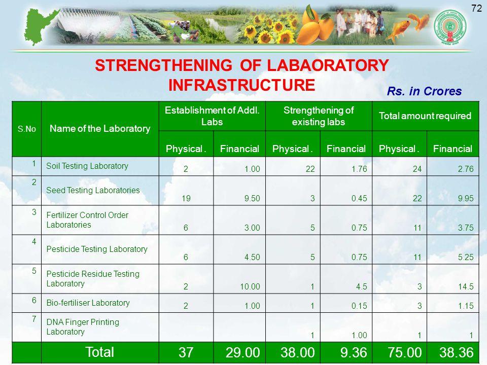 STRENGTHENING OF LABAORATORY INFRASTRUCTURE