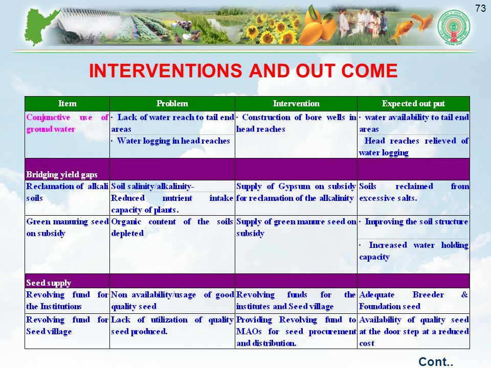 INTERVENTIONS AND OUT COME