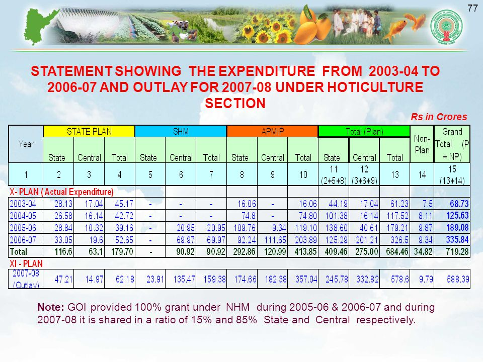 STATEMENT SHOWING THE EXPENDITURE FROM 2003-04 TO 2006-07 AND OUTLAY FOR 2007-08 UNDER HOTICULTURE SECTION
