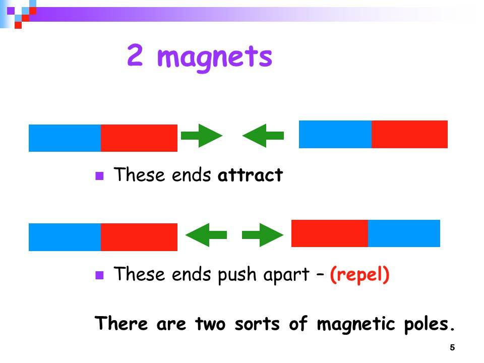 2 magnets These ends attract These ends push apart – (repel)
