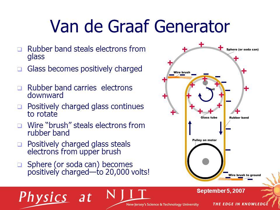 Van de Graaf Generator Rubber band steals electrons from glass